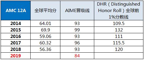 2019AMC10/12中国区学生出分,高手如云的竞赛之路该怎么走